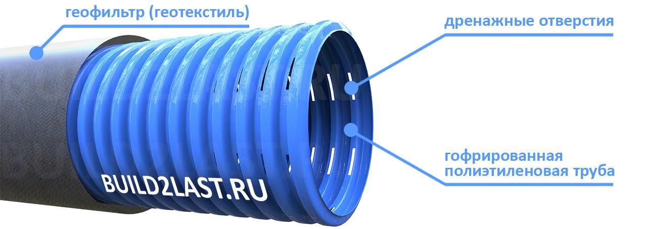 Схема дренажной трубы в рукаве из геотекстиля