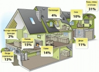 Комплексная теплоизоляция дома
